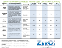 Commercial Cleaning Products Technologies: Comparative Summary<br>(96KB)